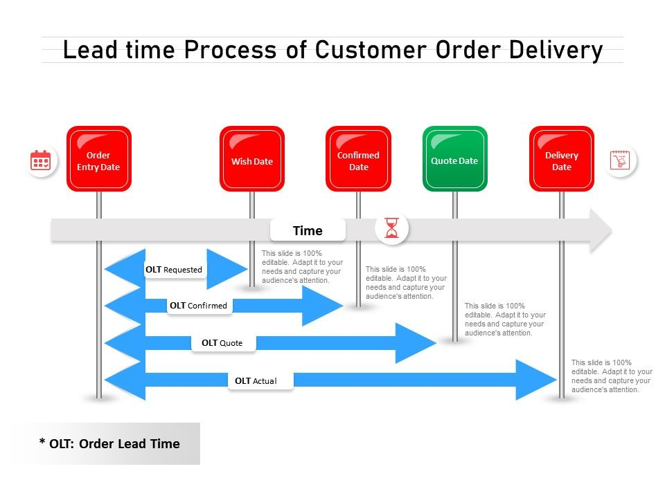 Lead Time Process Of Customer Order Delivery