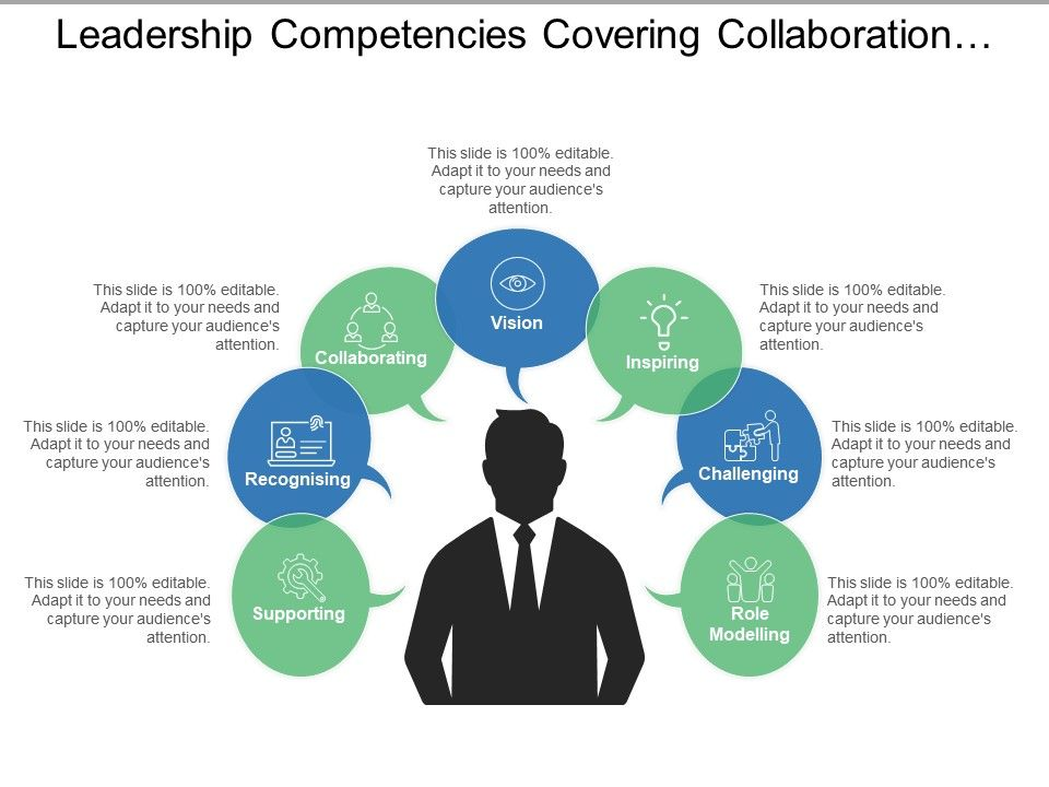 leadership_competencies_covering_collaboration_inspiring_challenging_and_supporting_Slide01