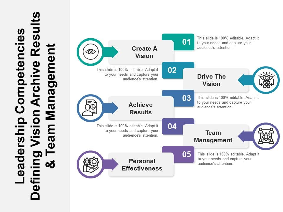 leadership_competencies_defining_vision_archive_results_and_team_management_Slide01