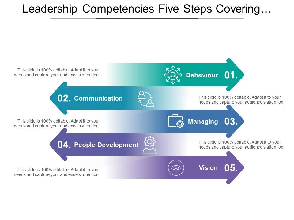leadership_competencies_five_steps_covering_behaviour_communication_development_Slide01