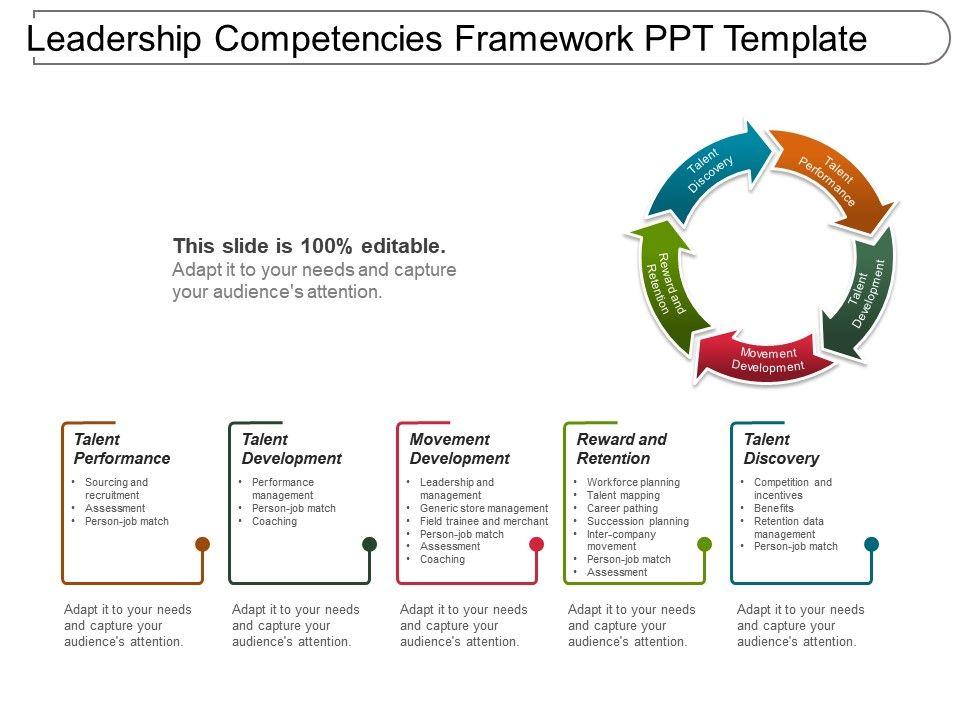 Leadership Competencies Framework Ppt Template Slide01 Slide02