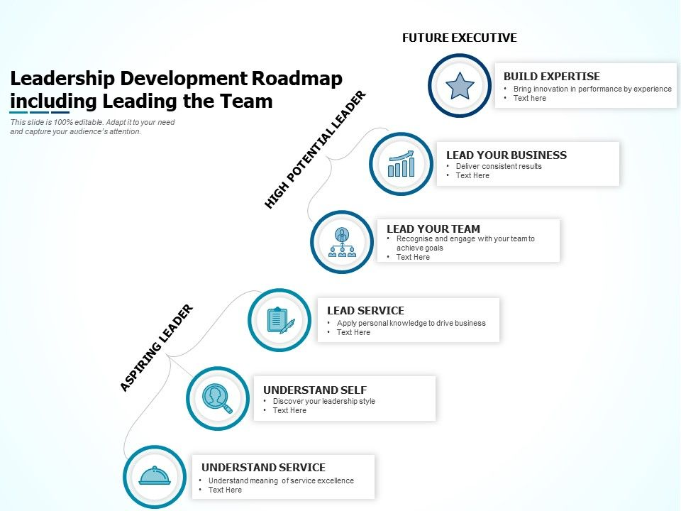 Leadership Development Roadmap Including Leading The Team