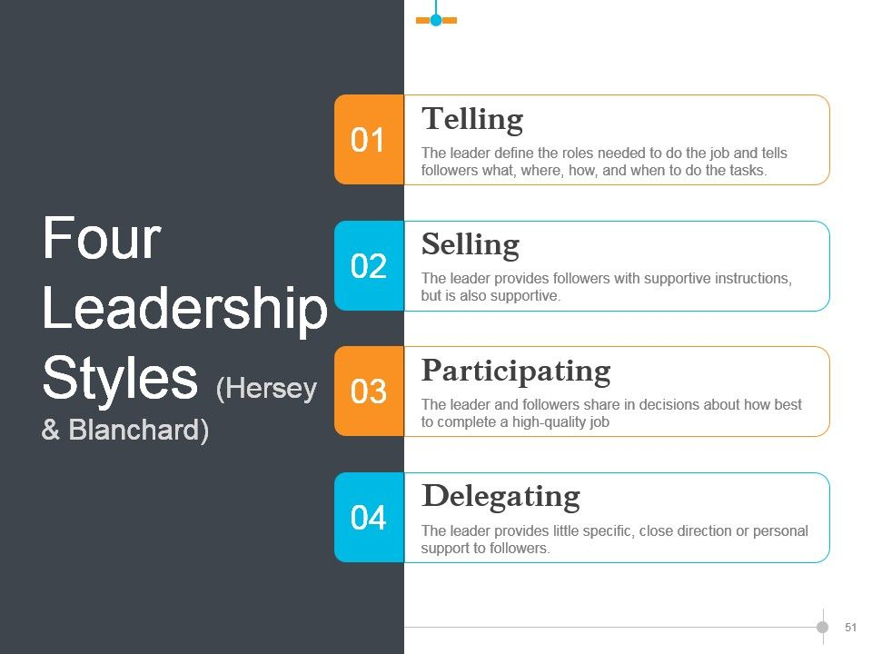 Leadership Strategies And Practices Powerpoint Presentation