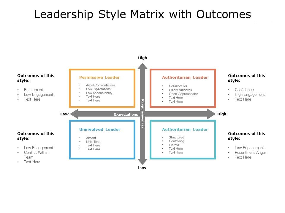 Leadership Style Matrix With Outcomes Presentation