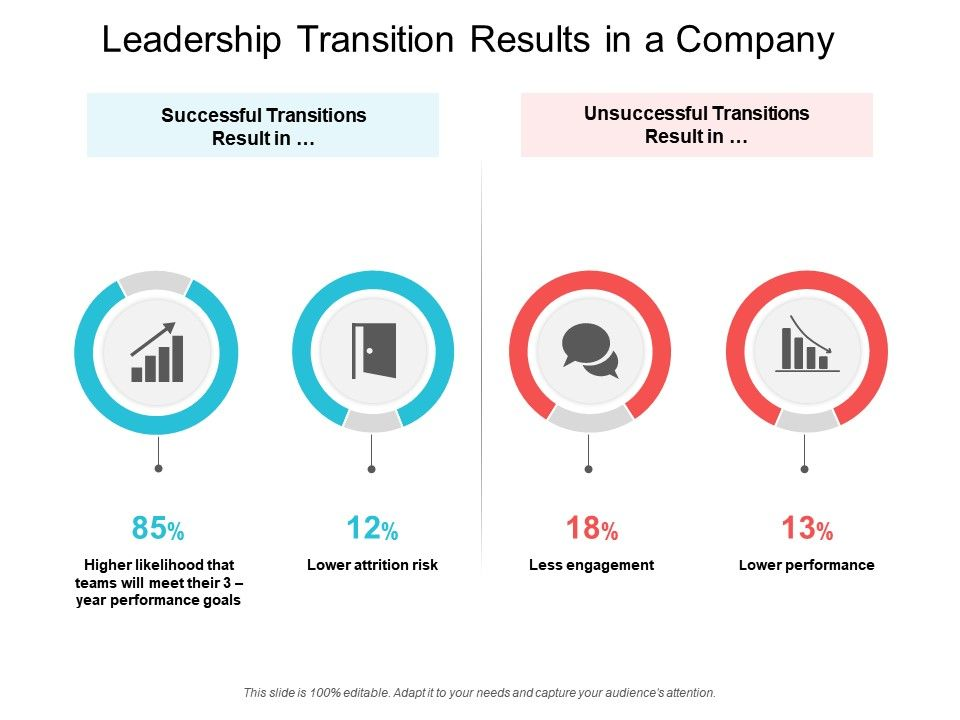 Leadership Transition Results In A Company