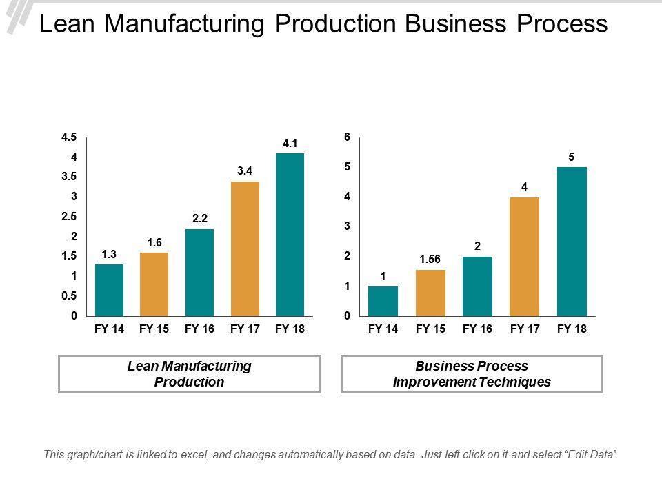 lean_manufacturing_production_business_process_improvement_techniques_process_improvement_cpb_Slide01