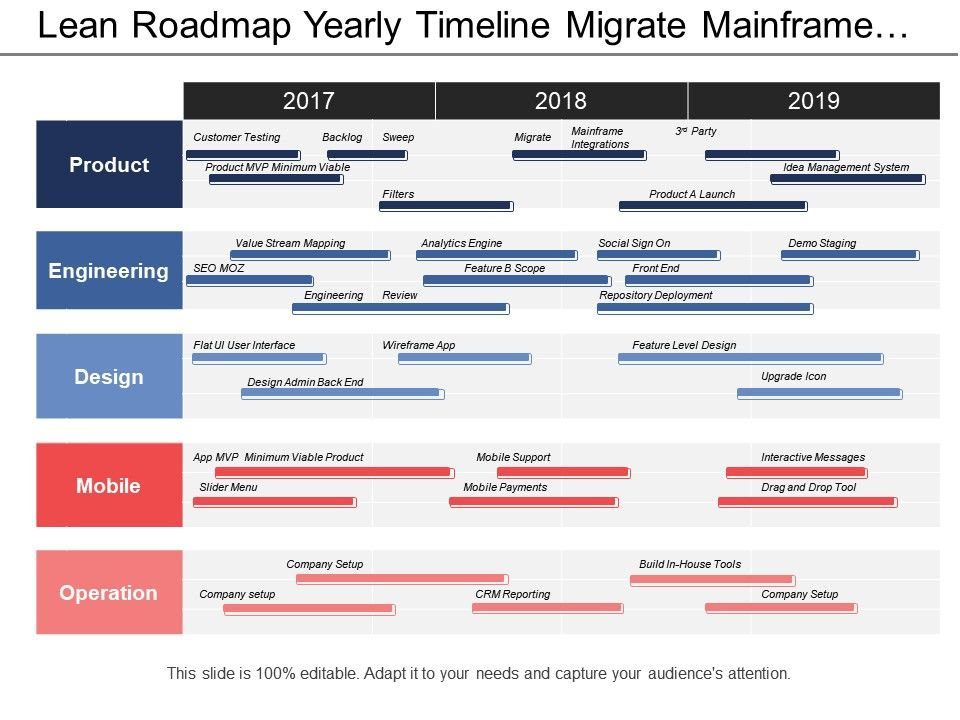 lean_roadmap_yearly_timeline_migrate_mainframe_filters_repository_deployment_Slide01