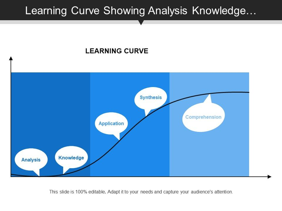 learning_curve_showing_analysis_knowledge_application_synthesis_and_comprehension_Slide01