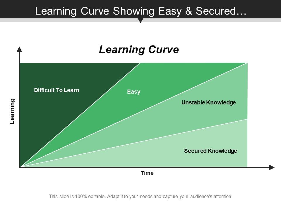 learning_curve_showing_easy_and_secured_knowledge_Slide01