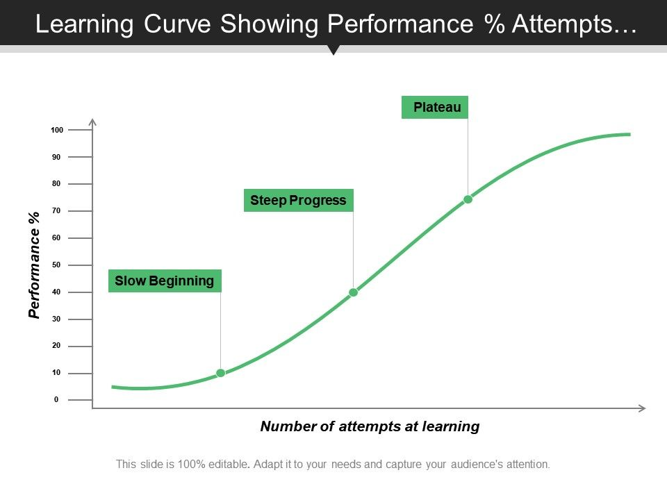 learning curve percentage