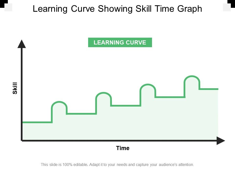 learning_curve_showing_skill_time_graph_Slide01