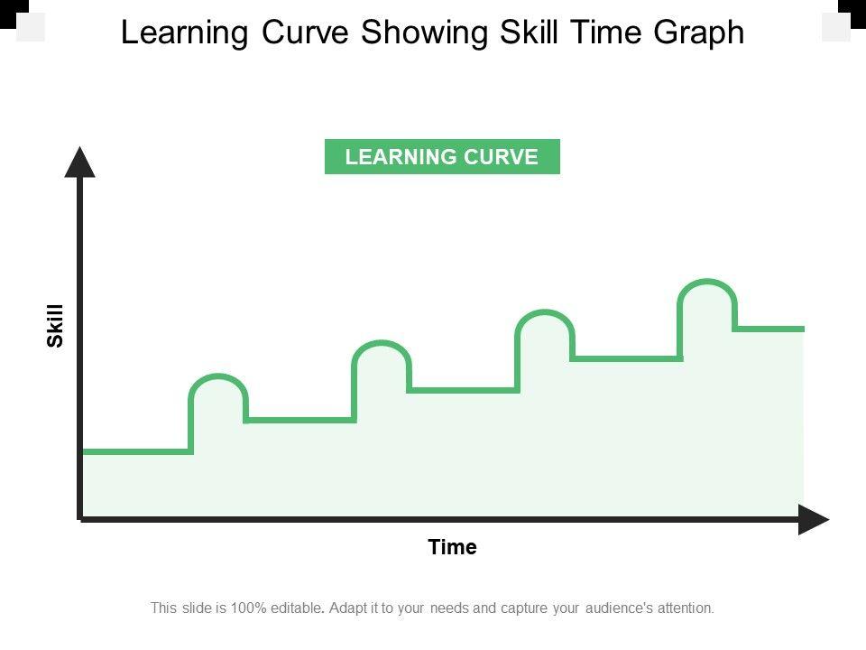 Learning Curve Showing Skill Time Graph Slide01 Slide02 Slide03
