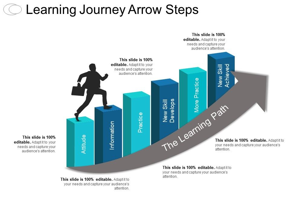 learning journey arrow steps ppt infographic template