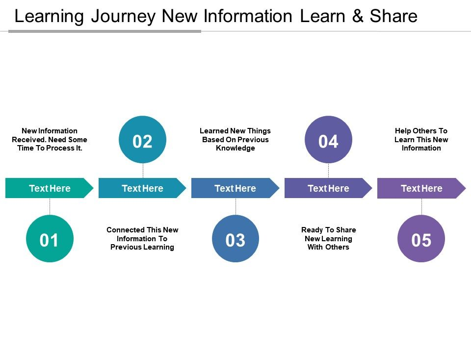 learning_journey_new_information_learn_and_share_Slide01