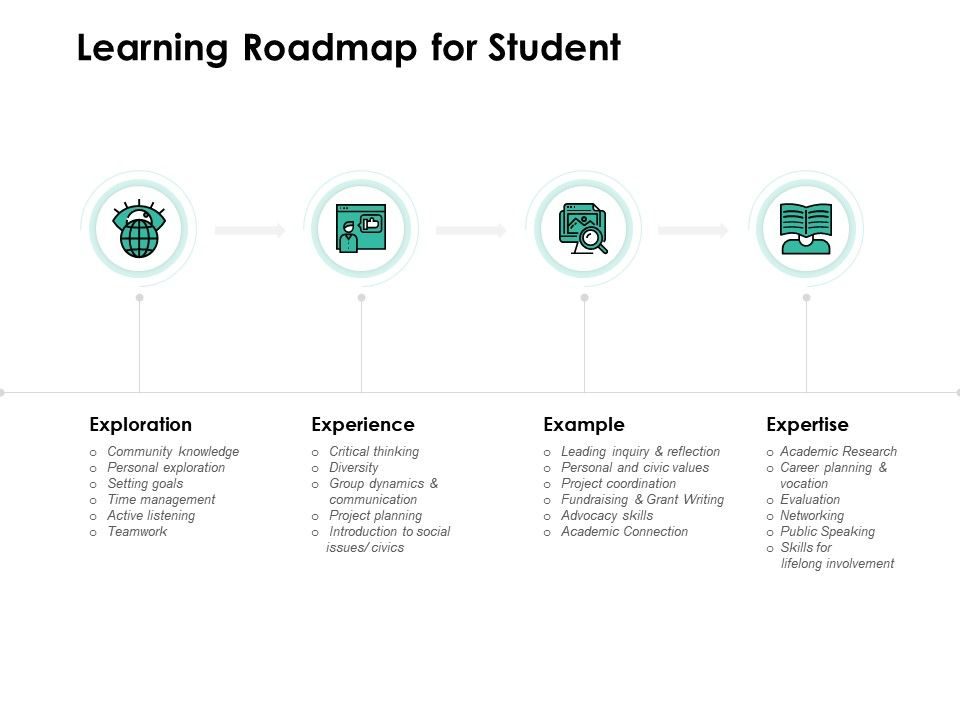 Learning Roadmap For Student Social Teamwork Ppt Powerpoint