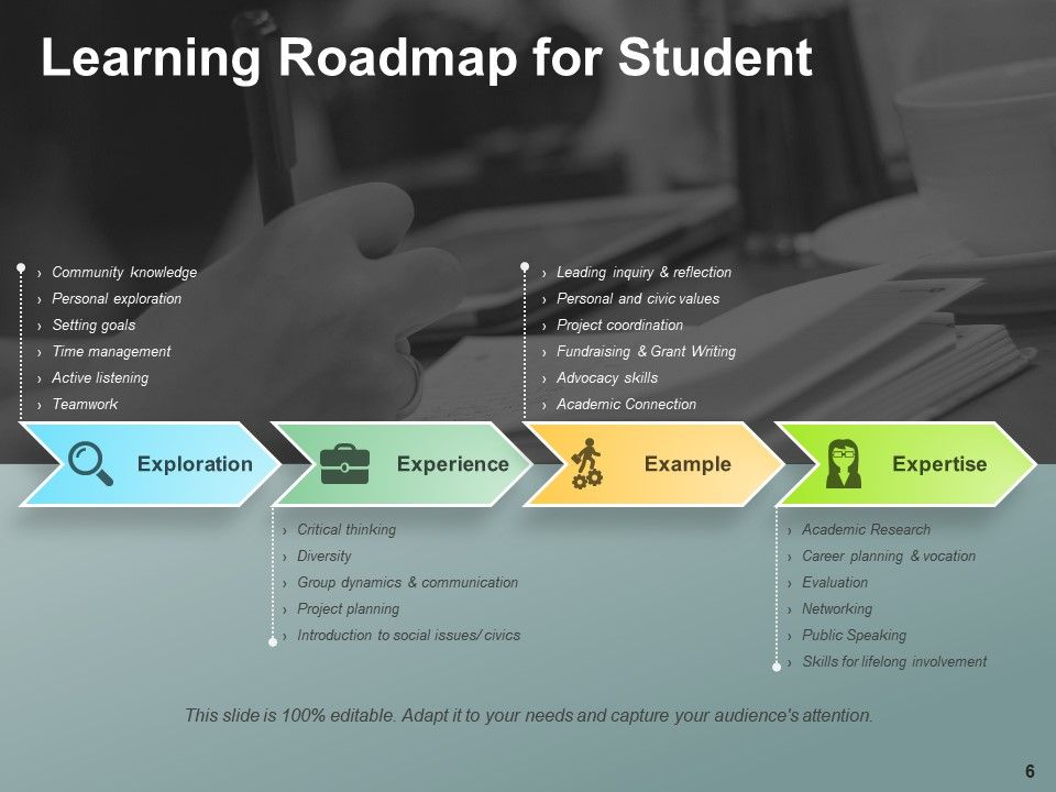 Learning Roadmap Powerpoint Presentation Slides | Template