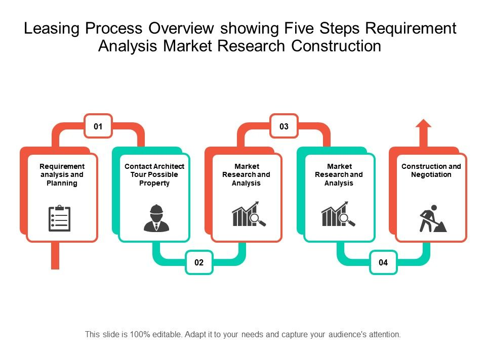 Leasing Process Overview Showing Five Steps Requirement Analysis - Requirement analysis