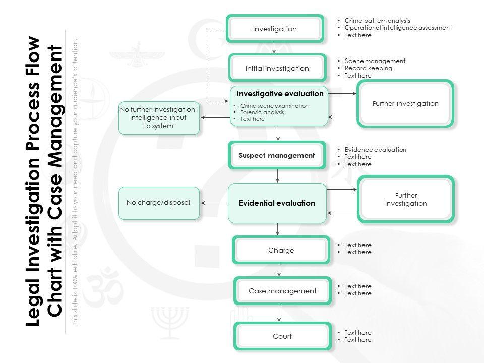 Legal Investigation Process Flow Chart With Case Management