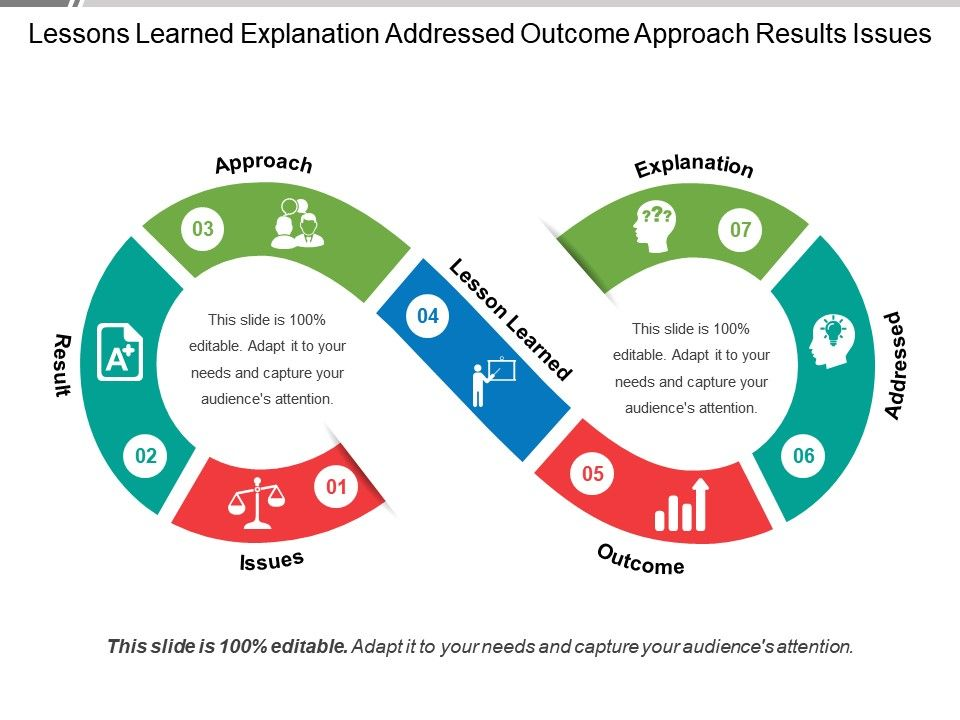 lessons_learned_explanation_addressed_outcome_approach_results_issues_Slide01