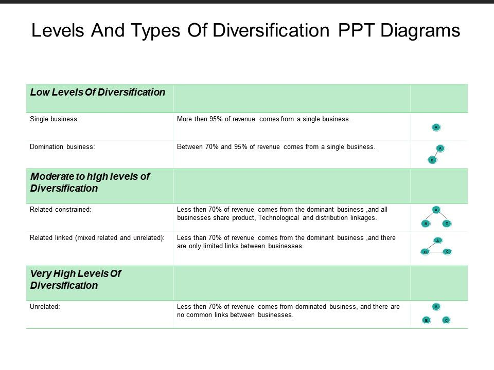 levels_and_types_of_diversification_ppt_diagrams_Slide01