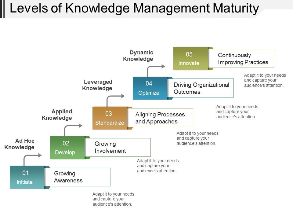Levels of knowledge management maturity powerpoint slide deck levelsofknowledgemanagementmaturitypowerpointslidedeckslide01 levelsofknowledgemanagementmaturitypowerpointslidedeckslide02 toneelgroepblik Gallery