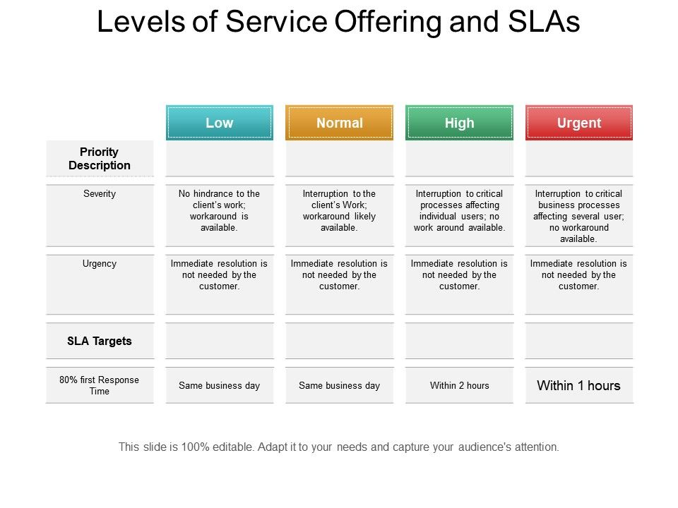 levels of service offering and slas ppt sample download templates