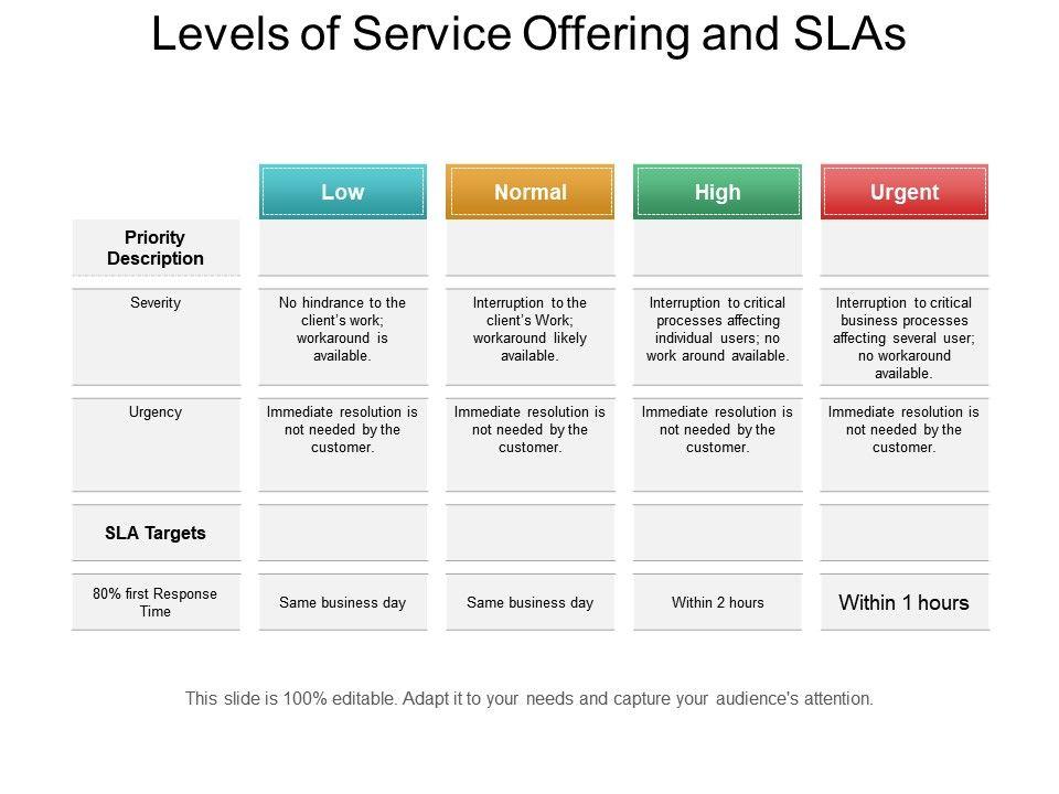 Levels Of Service Offering And Slas Ppt Sample Download
