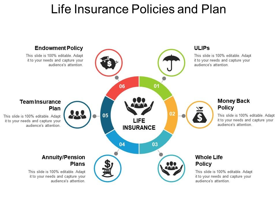 Life Insurance Policies And Plan | Template Presentation ...
