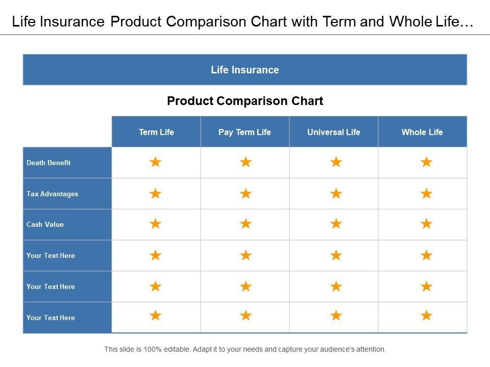 Life Insurance Product Comparison Chart With Term And Whole Plan Slide01 Slide02