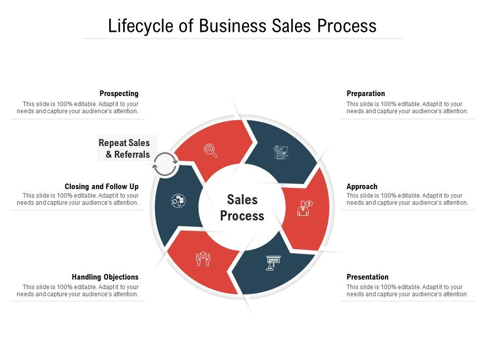 Lifecycle Of Business Sales Process