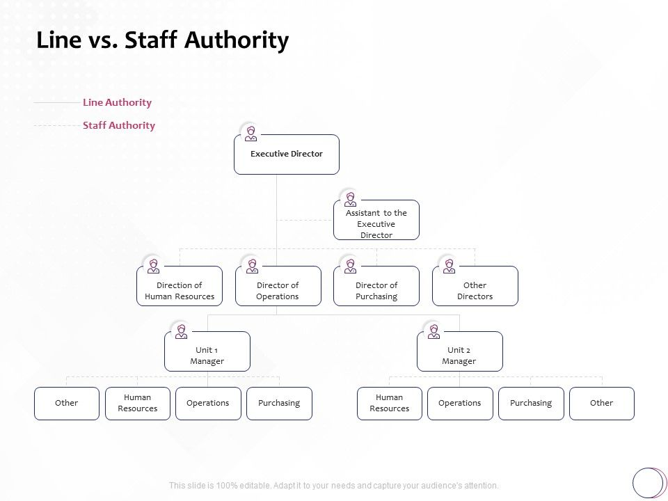 Line Vs Staff Authority Purchasing Ppt Powerpoint Presentation Gallery Outfit