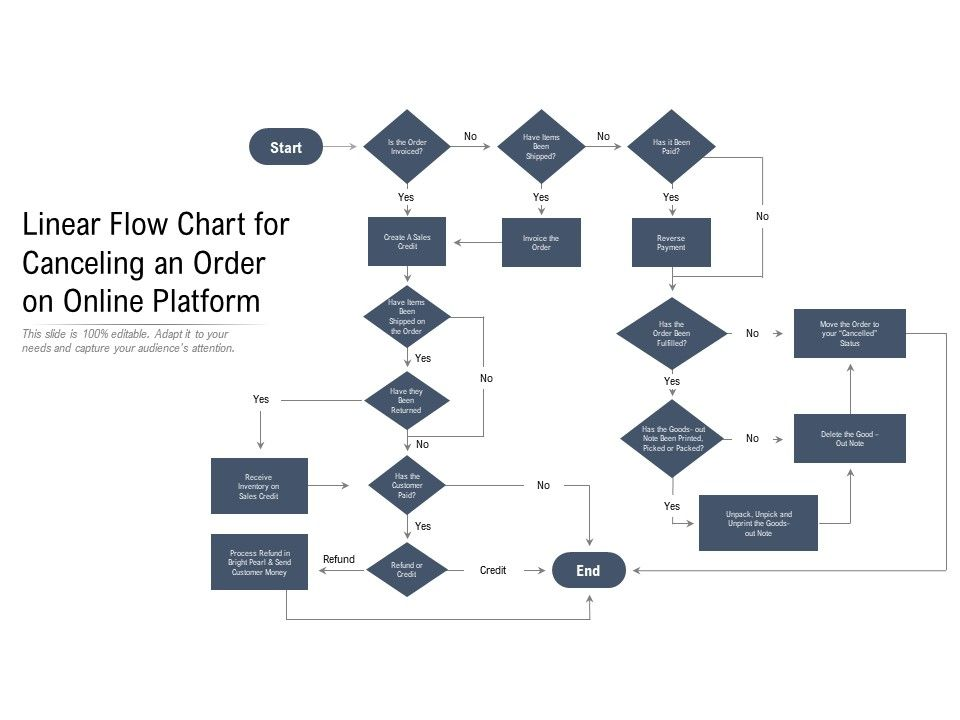 Linear Flow Chart For Canceling An Order On Online Platform