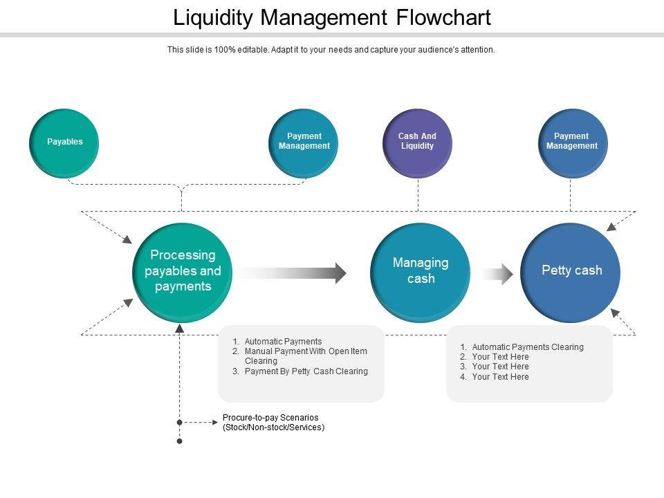 liquidity management flowchart powerpoint templates Cash Management Workflow Diagram cash flow chart templates 7 free