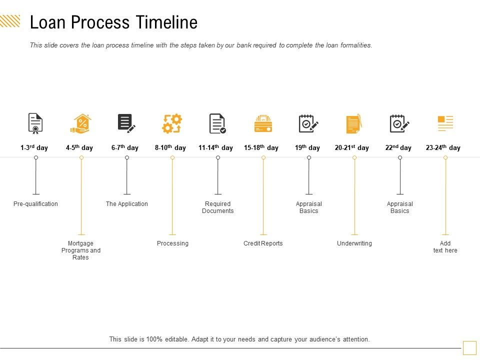 Loan Process Timeline The Application Ppt Powerpoint Presentation Styles Diagrams