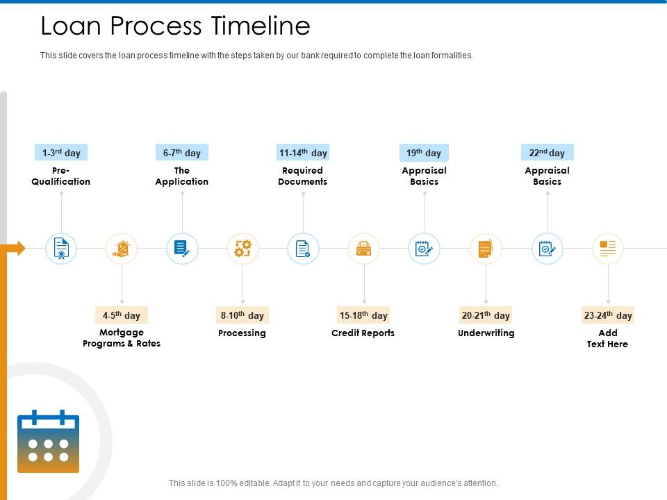 Loan Process Timeline Underwriting Ppt Powerpoint Presentation Summary Example