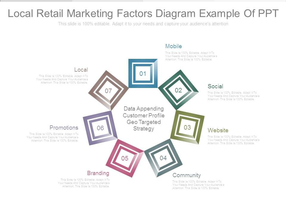 Local Retail Marketing Factors Diagram Example Of Ppt