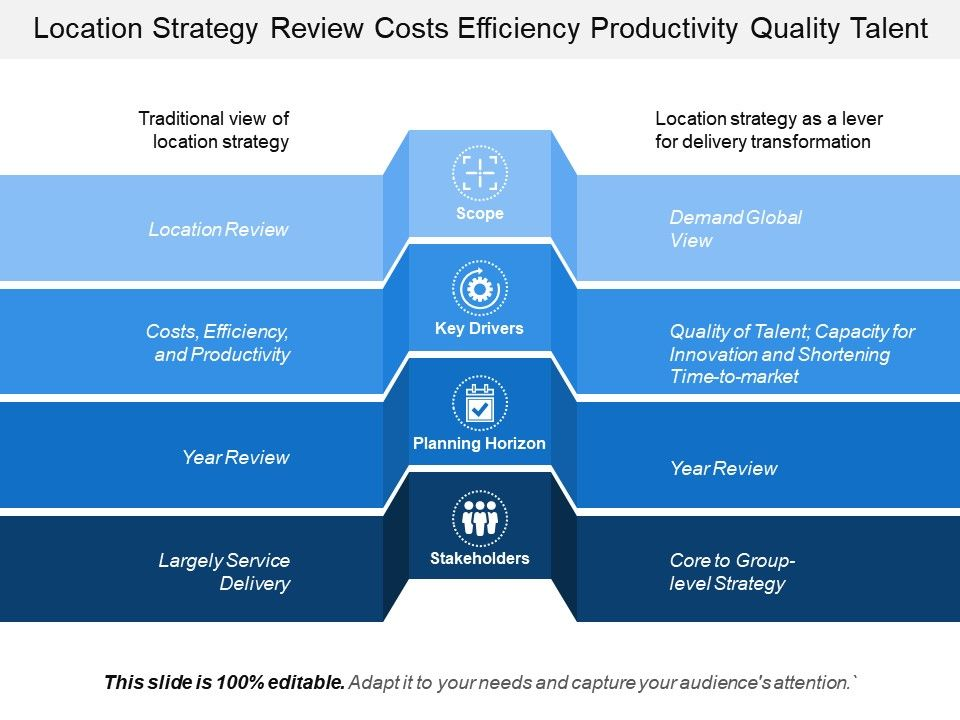 location strategy review costs efficiency productivity quality