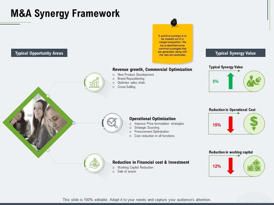 M And A Synergy Framework Ppt Powerpoint Presentation File Influencers
