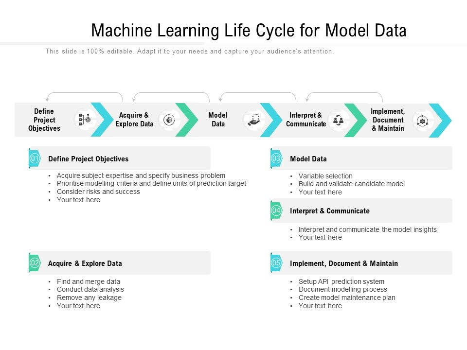 Machine Learning Life Cycle For Model Data