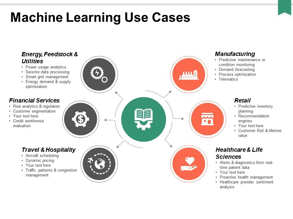 machine_learning_use_cases_ppt_powerpoint_presentation_professional_gallery_Slide01