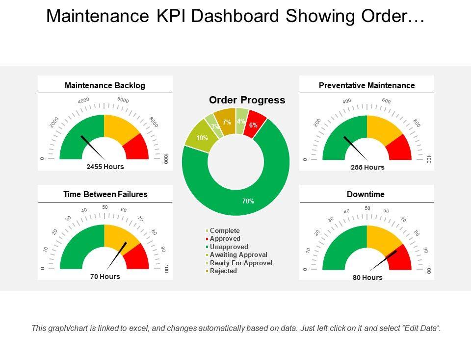 Maintenance Kpi Dashboard Showing Order Progress And ...