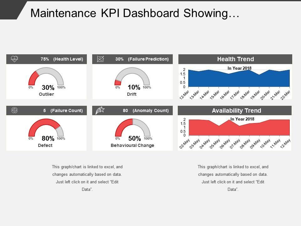 Maintenance Kpi Dashboard Showing Preventive Maintenance