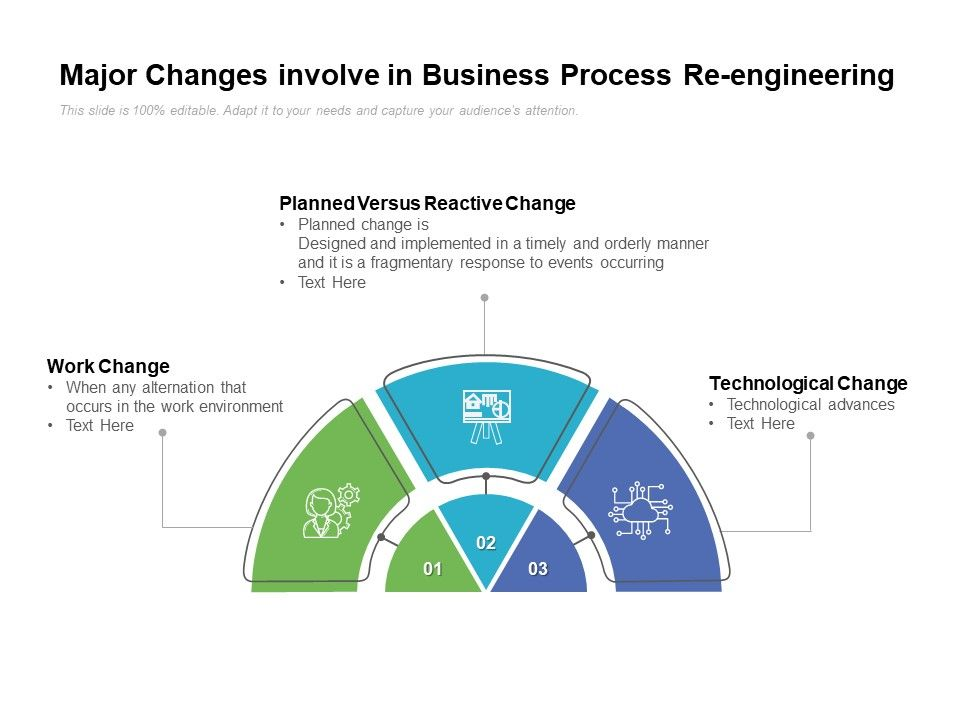 Major Changes Involve In Business Process Re Engineering