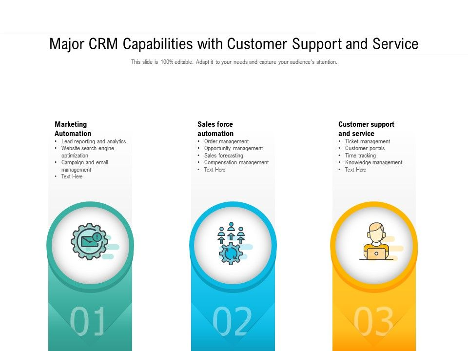Major CRM Capabilities With Customer Support And Service