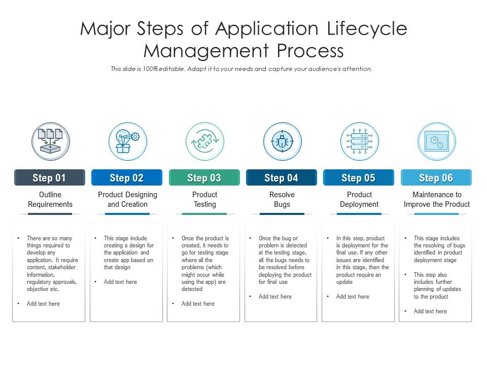 Major Steps Of Application Lifecycle Management Process