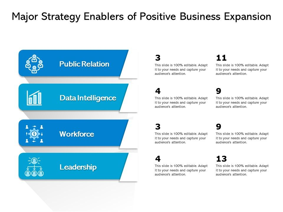 Major Strategy Enablers Of Positive Business Expansion