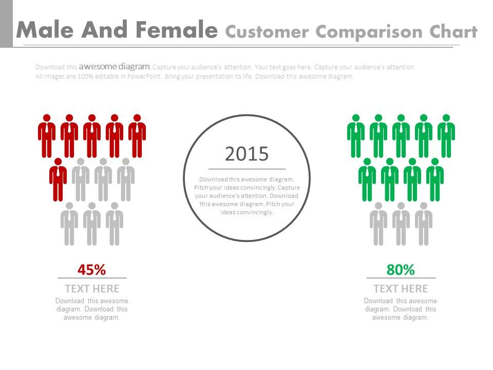 male_and_female_customers_comparison_chart_powerpoint_slides_Slide01