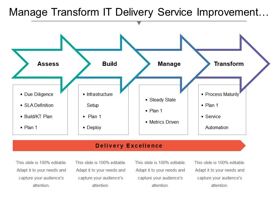 Manage Transform It Delivery Service Improvement Plan With Icons Slide01 Slide02