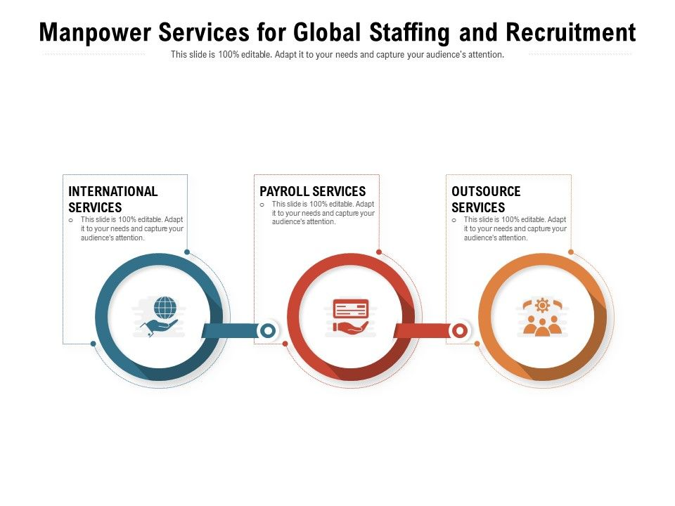 Manpower Services For Global Staffing And Recruitment