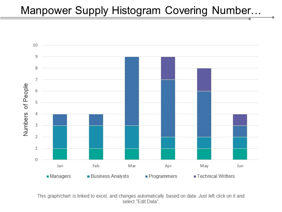 manpower_supply_histogram_covering_number_of_recruitment_at_different_positions_in_percent_Slide01